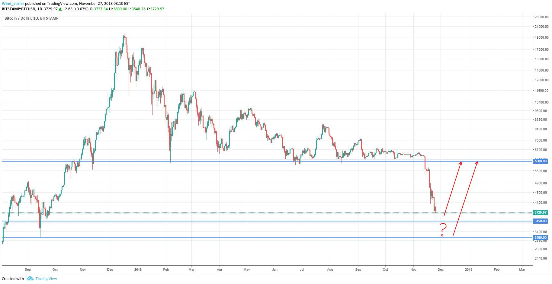 bitcoin vs bitstamp)