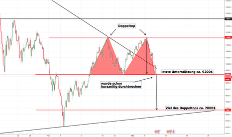 BTCUSD: BTC/USD Doppeltop Gefahr!
