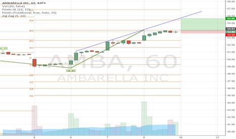 AMBA: AMBA long over 54.1/ 53.48 stop