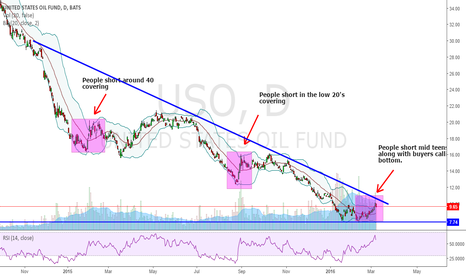 USO: The oil sell off isn't over yet.