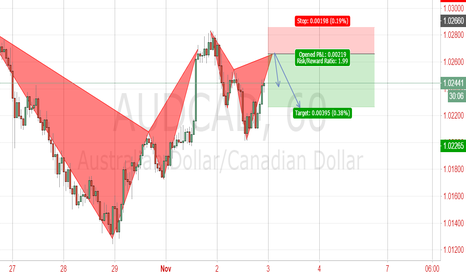 AUDCAD: potential cypher pattern