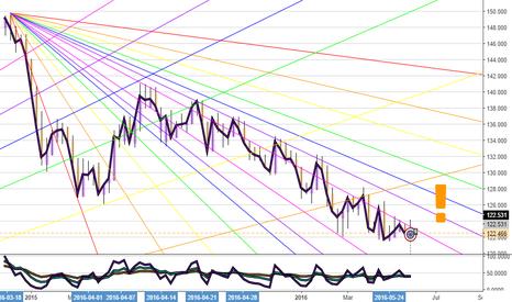 EURJPY: eurjpy long term reversal expected