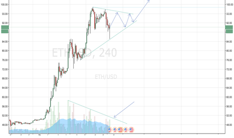 ETHUSD: ETHUSD Consolidating coil triangle before push above 100 USD