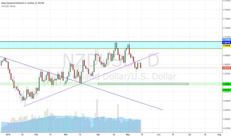NZDUSD: NZD/USD i favour downside...