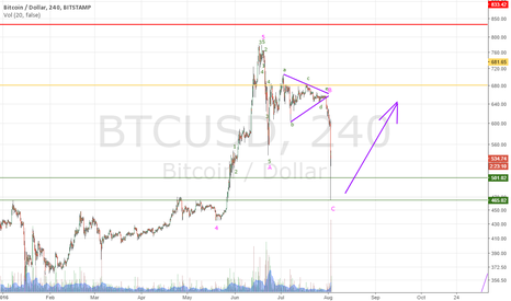 BTCUSD: The panic is good for markets!!!