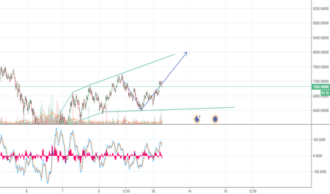 BTCEUR: Revised BTC/EUR trajectory