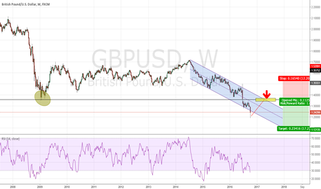 GBPUSD: GBPUSD - Weekly Chart Analysis