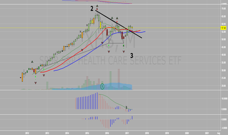 XHS: XHS Monthly View - Primed for Liftoff