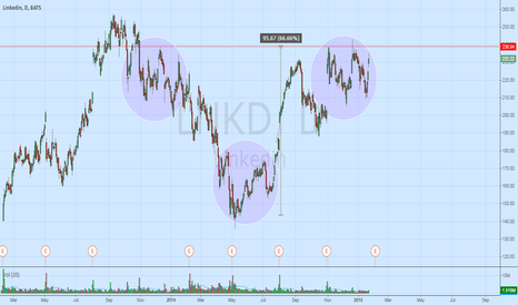 LNKD: IHS forming on LNKD could take it over 300 - not confirmed