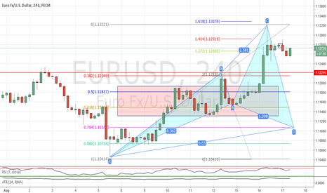 EURUSD: Potential cypher