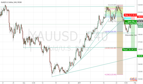 XAUUSD: Gold - Completing retracement before continue going south