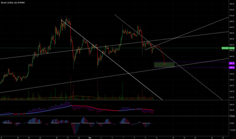 BTCUSD: A little more down for Bitcoin ?