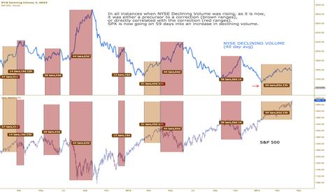 DVCN: NYSE Declining Volume flattening out. $SPY $QQQ