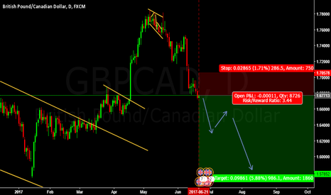 GBPCAD: SELL GBPCAD @ cmp 1.67713