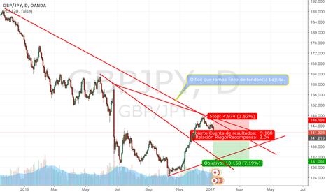 GBPJPY: GBPJPY tendencia bajista a largo plazo.