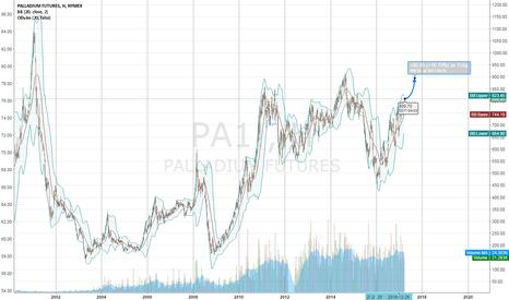 PA1!: Палладий прогноз