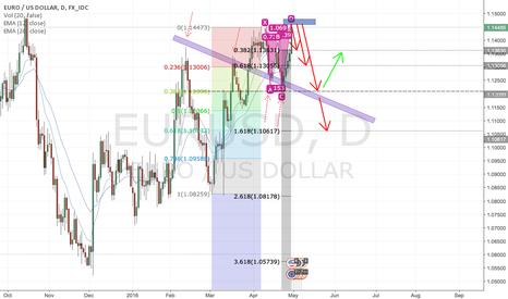 EURUSD: EUR/USD BAT potential reversal