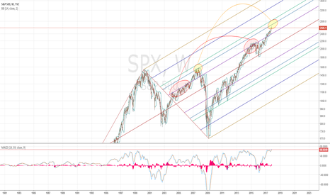 SPX: Houston we may have a problem