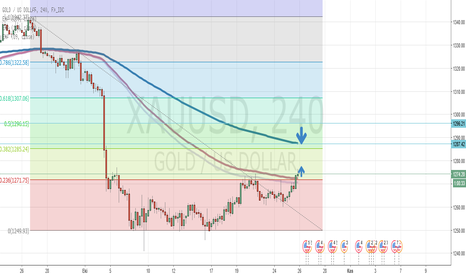 XAUUSD: Gold Have a limit up till 1287 but not more