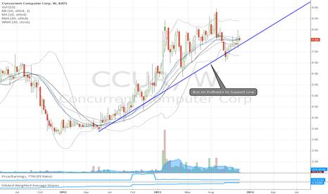 CCUR: CCUR Superstock 2-8 Month Run