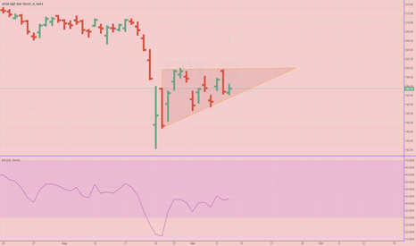 SPY: Consolidation before breaking out? Doubt that