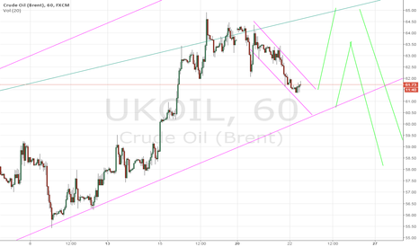 UKOIL: Trend channel support at 60.50, resistance at 65?