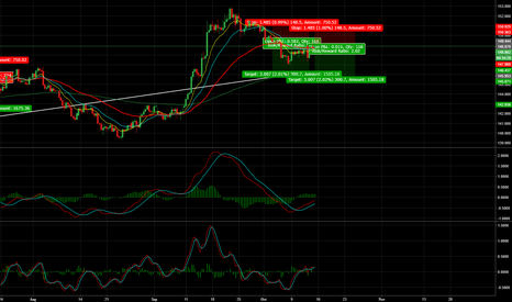 GBPJPY: GBP/JPY - 300 Pips + Short Opportunity