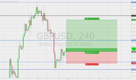 GBPUSD: Long of GBP/USD