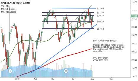SPY: SPY Trade Levels 5/4/15