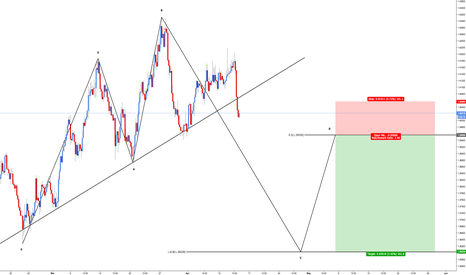 EURAUD: EUR/AUD - Bearish 5-0