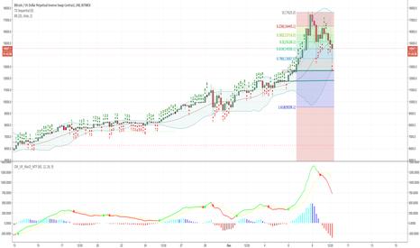 XBTUSD: BTC price might drop till 12667 support zone