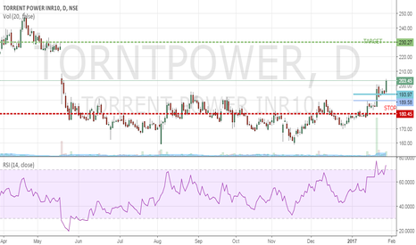 TORNTPOWER: TORRENT POWER: Forming bullish pattern and ready for upmove