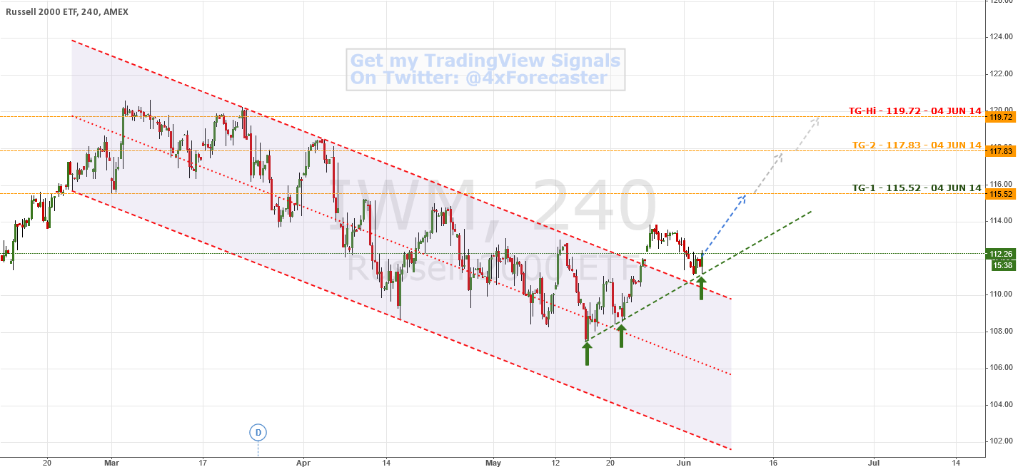 #Russell2000: Forecast Targets In Decreasing Probability Order