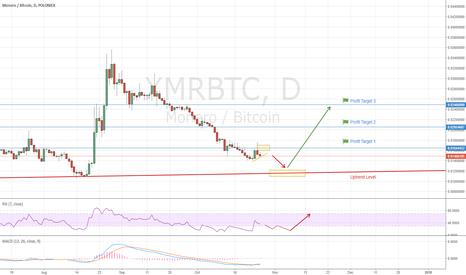 XMRBTC: Monero Buy Opportunity