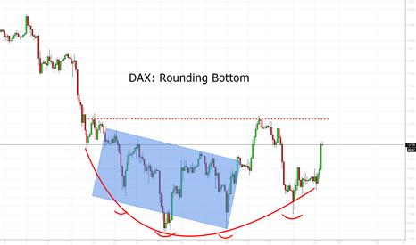 GER30: DAX: Rounding Bottom - Kursziel neue ATH´s