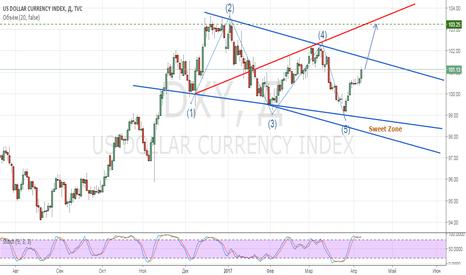 DXY: Краткосрочная покупка индекса доллара с целью 103.25