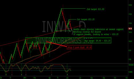 INWK: INWK - Taking long position soon