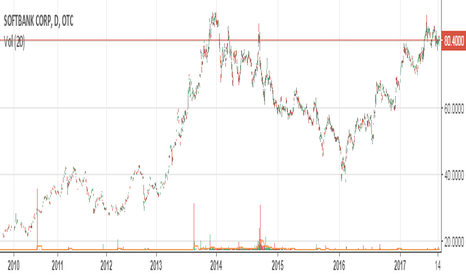 SFTBF: SoftBank plows more than $4 billion into commercial real estate