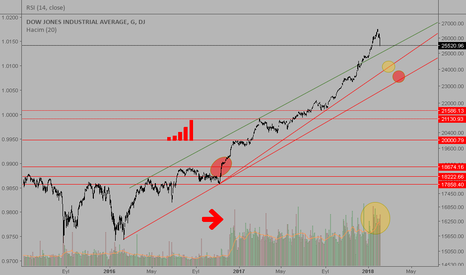 DJI: DJIA long term up trend continue...
