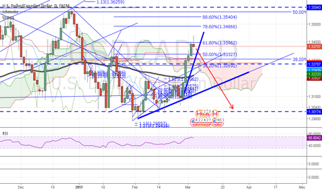 USDCAD: USDCAD - revers hammer and BARR perception