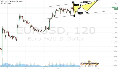 EURUSD: Bulls.... I know your plan