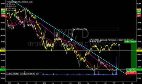 HYR: Long HYRDRODEC - a link to other chart