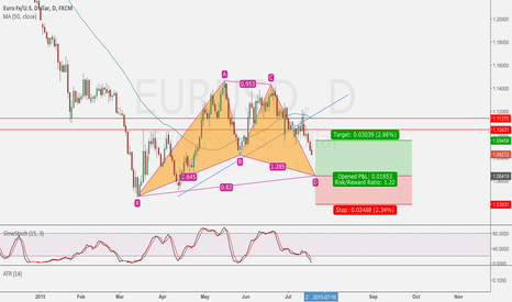 EURUSD: EUR/USD Gartley Pattern