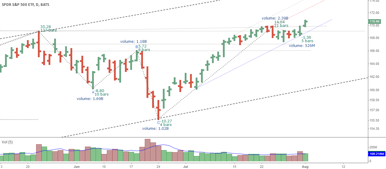 SPY New High Trend Channel Targets
