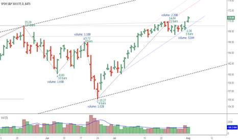 SPY: SPY New High Trend Channel Targets