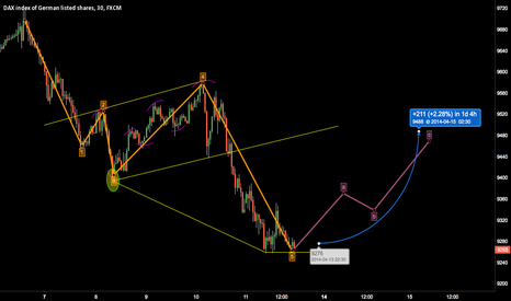 GER30: do you agree with this analysis?