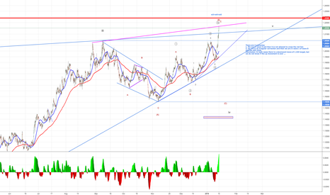 EURUSD: the downward trend comes?