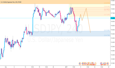 USDJPY: USDJPY short idea after bounce at weekly supply