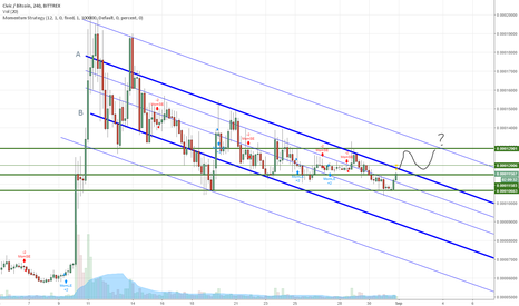 CVCBTC: CVCBTC is preparing to change its trend from down