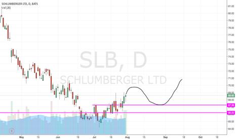 SLB: $SLB - Reversal